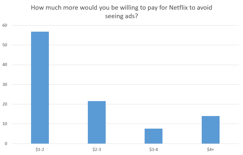 how to cancel netflix service