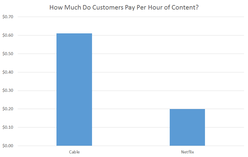 Cable vs. Netflix per hour
