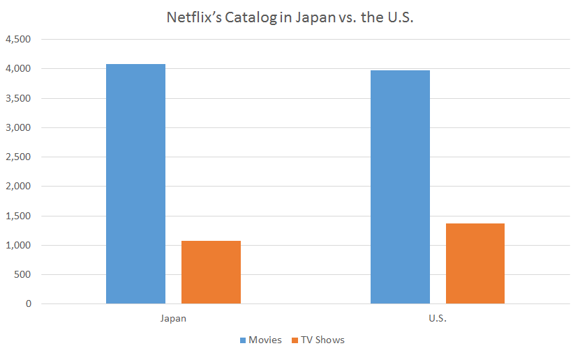 Netflix's Catalog in Japan vs. the U.S.